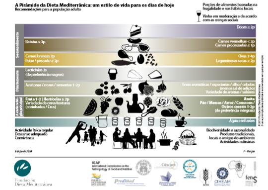 piramide_dietamediterranica